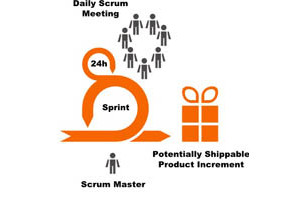 Why Is the ScrumMaster's Role so Important?