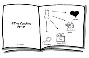 What Do Coaching and Agile Have in Common?